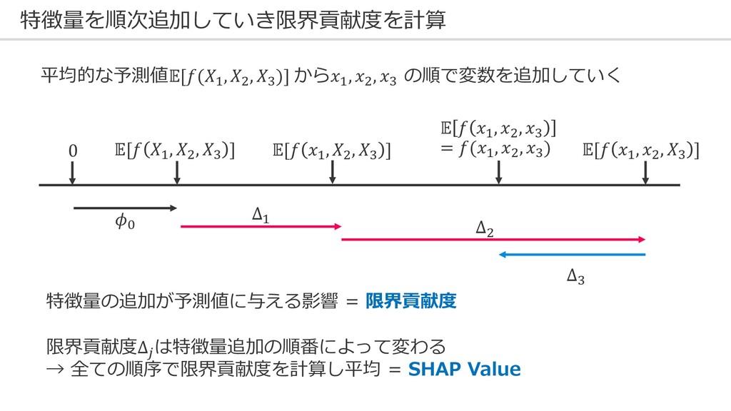 平均的な予測値[($, Q, R)] から$, Q, R の順で変数を追加していく 特徴量を順...