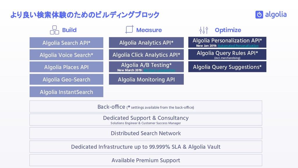 より良い検索体験 ため ビルディングブロック Build Measure Optimize D...