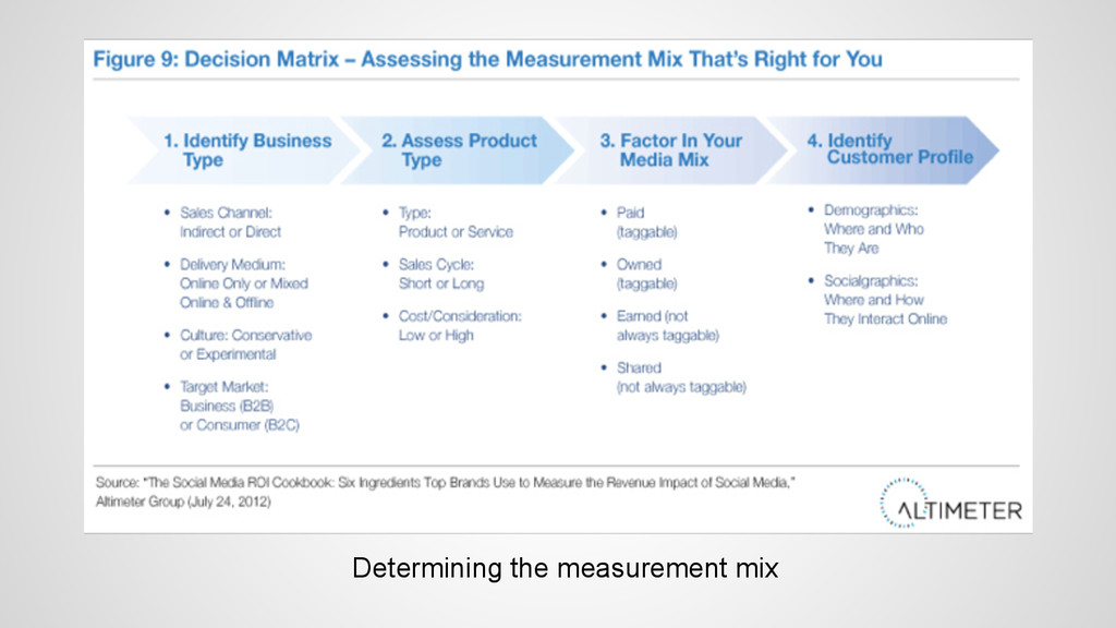 Determining the measurement mix
