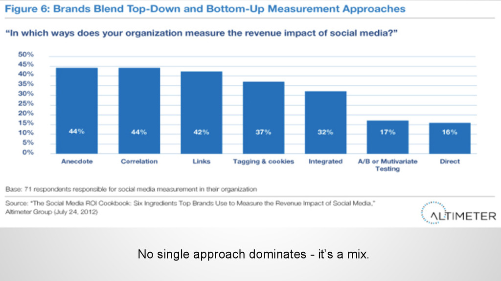 No single approach dominates - it's a mix.