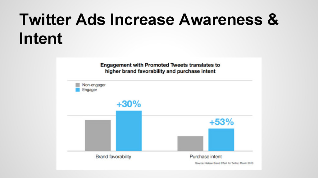 Twitter Ads Increase Awareness & Intent