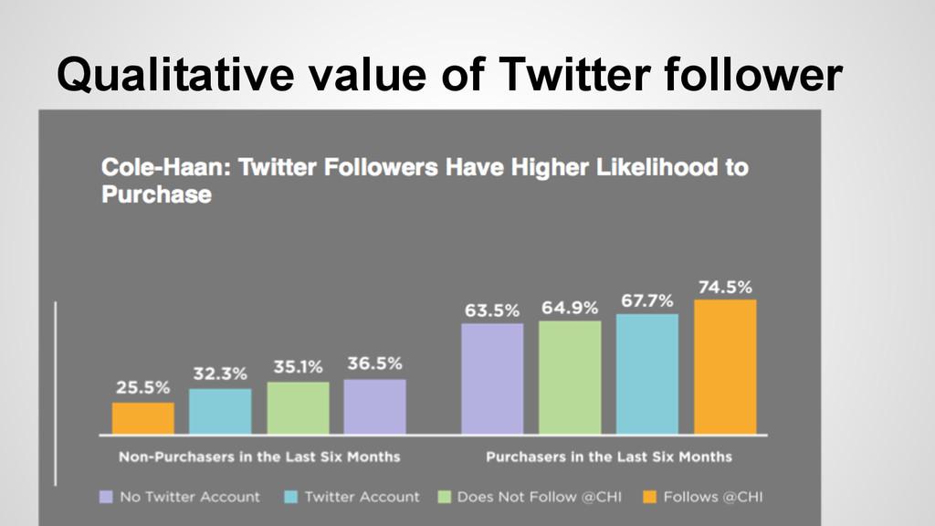 Qualitative value of Twitter follower