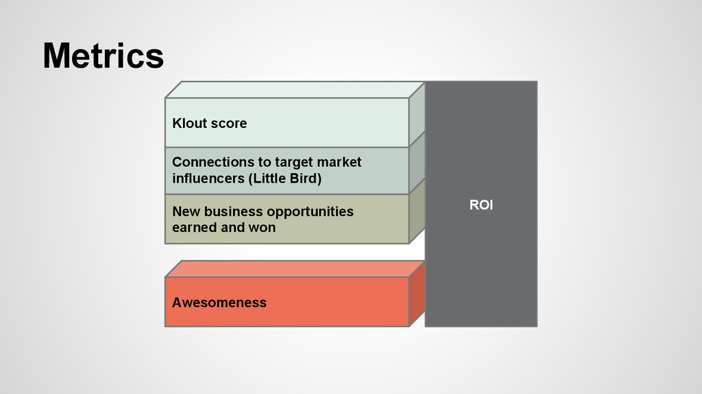 Metrics ROI Awesomeness New business opportunit...