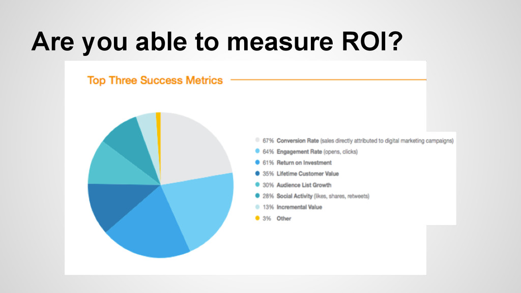 Are you able to measure ROI?