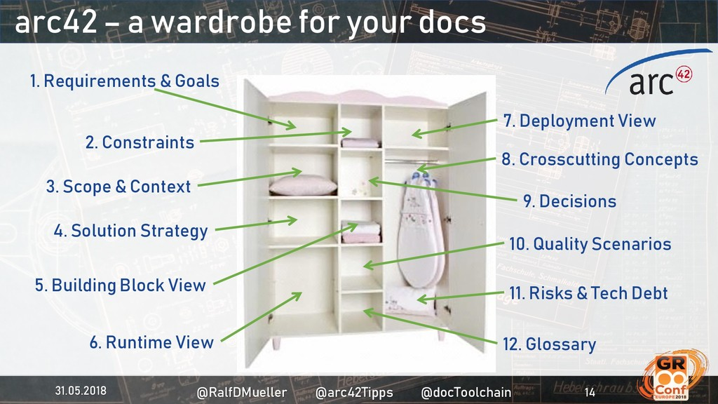 arc42 – a wardrobe for your docs 1. Requirement...