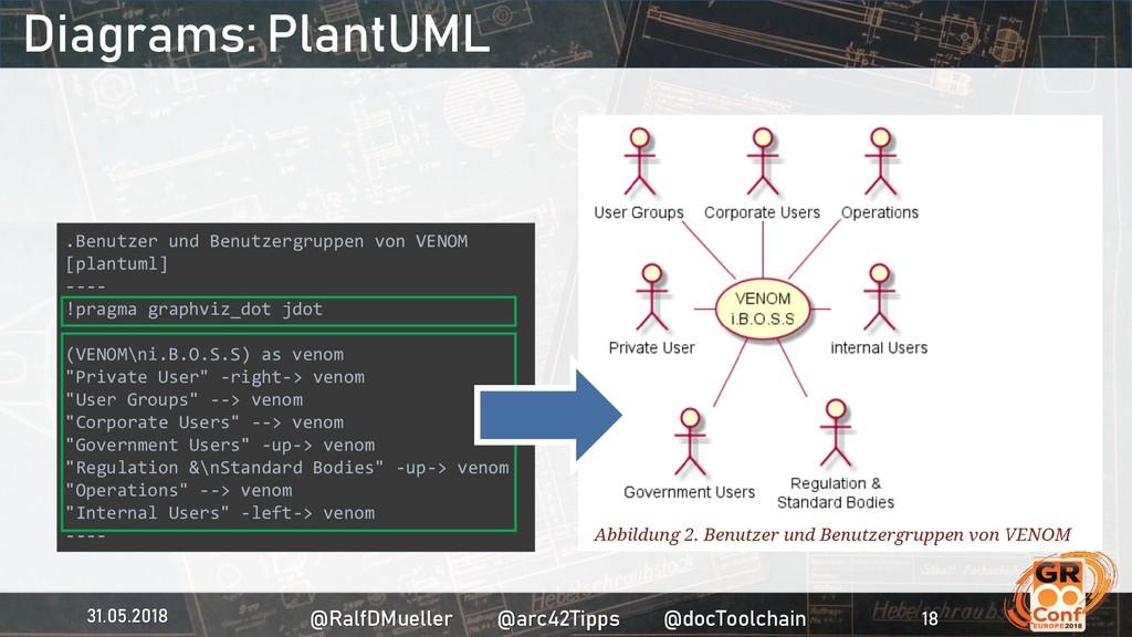Diagrams: PlantUML .Benutzer und Benutzergruppe...