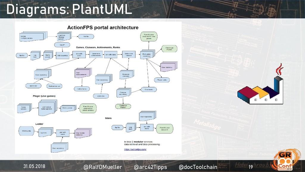 Diagrams: PlantUML 31.05.2018 @RalfDMueller @ar...