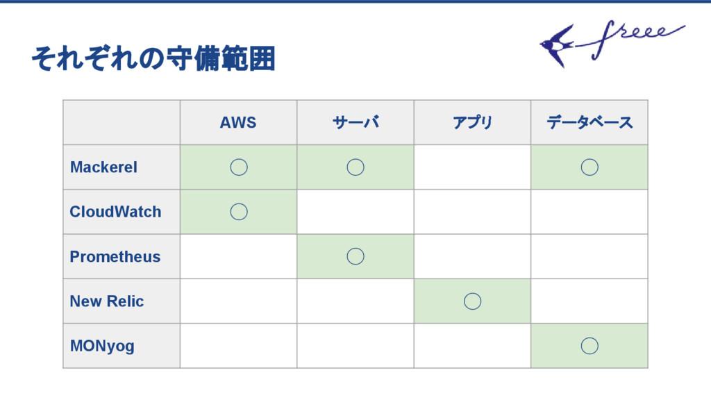 それぞれの守備範囲 AWS サーバ アプリ データベース Mackerel ◯ ◯ ◯ Clo...