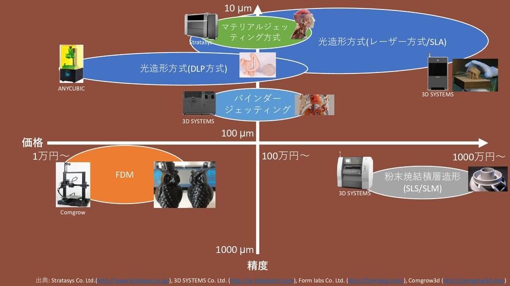 3D SYSTEMS 光造形方式(レーザー方式/SLA) 価格 精度 出典: Stratasy...