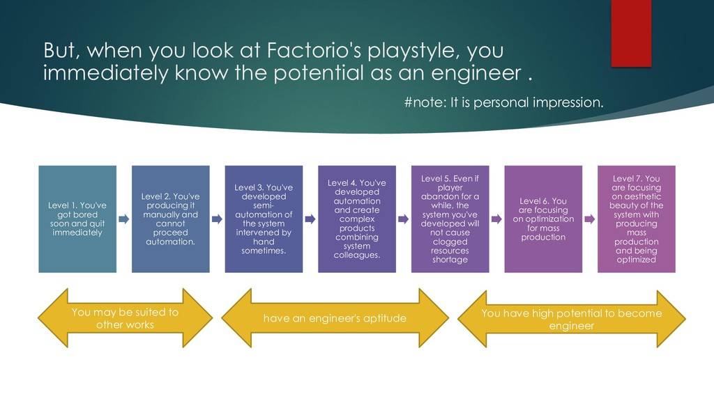 But, when you look at Factorio's playstyle, you...