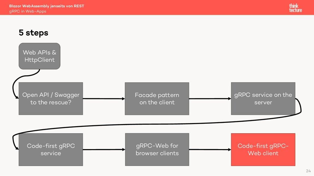 24 Blazor WebAssembly jenseits von REST gRPC in...