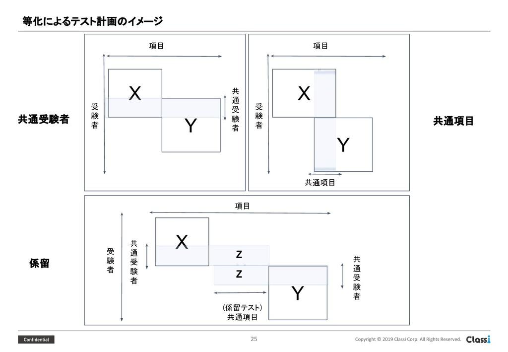 等化によるテスト計画のイメージ  X Y 項目 受 験 者 共 通 受 験 者 X Y...