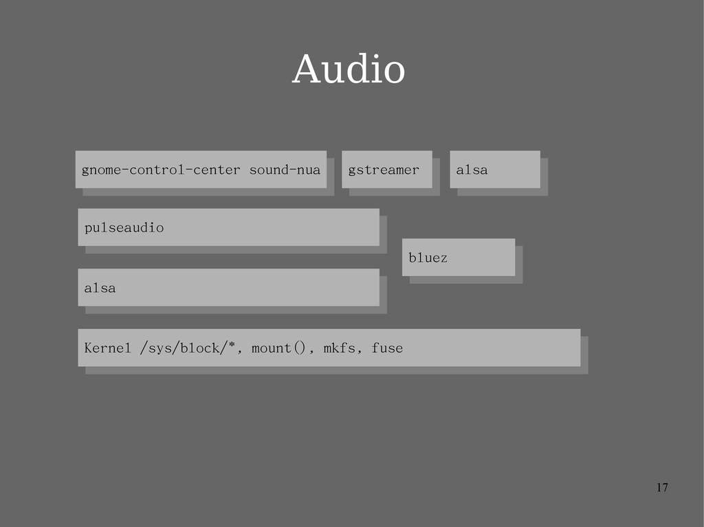 17 Kernel /sys/block/*, mount(), mkfs, fuse Ker...