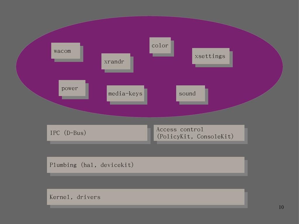 10 Kernel, drivers Kernel, drivers Plumbing (ha...