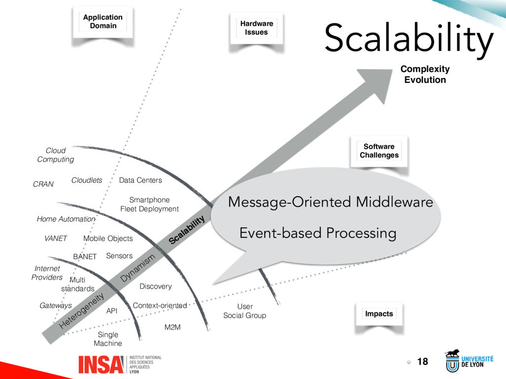 Scalability 18 Heterogeneity Dynam ism Scalabil...