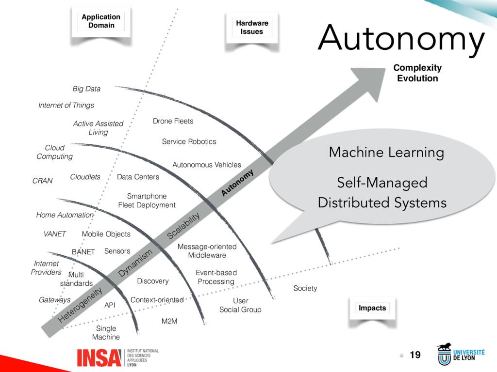 Autonomy 19 Heterogeneity Dynam ism Scalability...