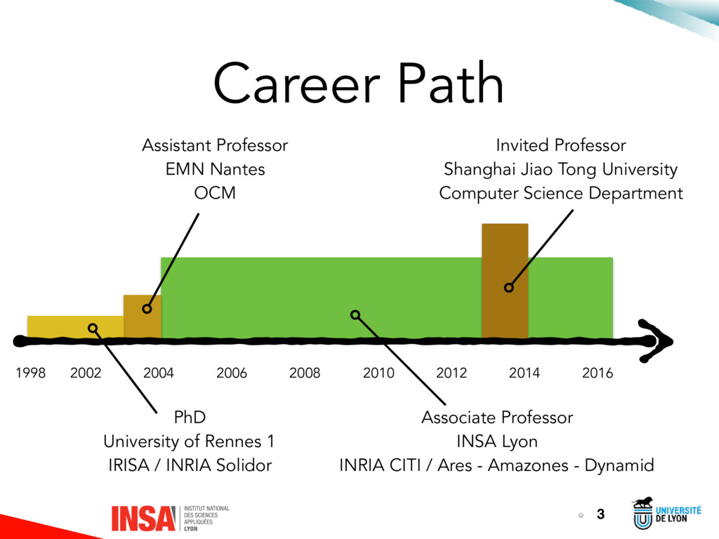 Career Path 3 1998 2002 2016 2014 2012 2010 200...