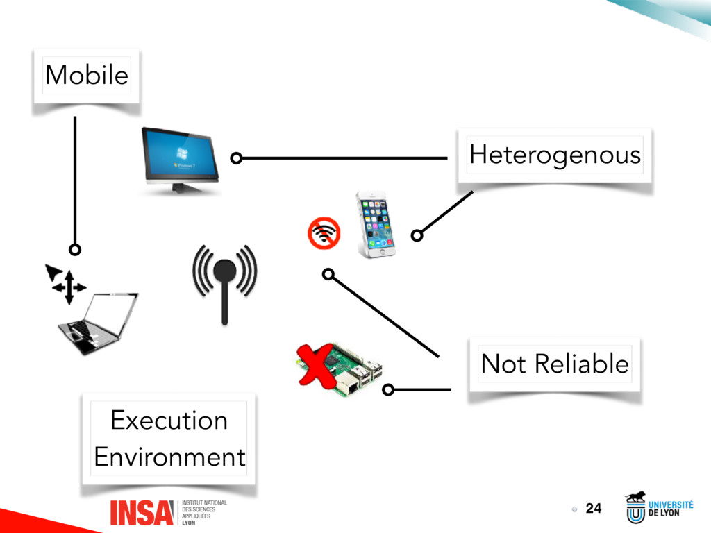 24 Execution Environment Heterogenous Not Relia...