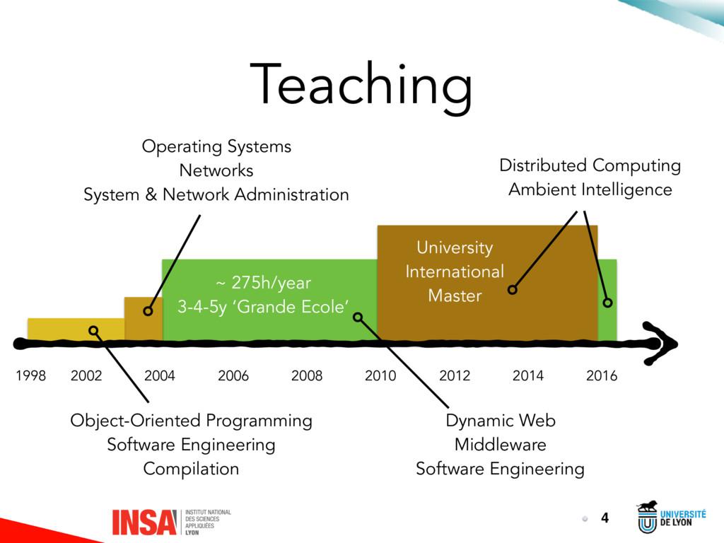 Teaching 4 1998 2002 2016 2014 2012 2010 2008 2...