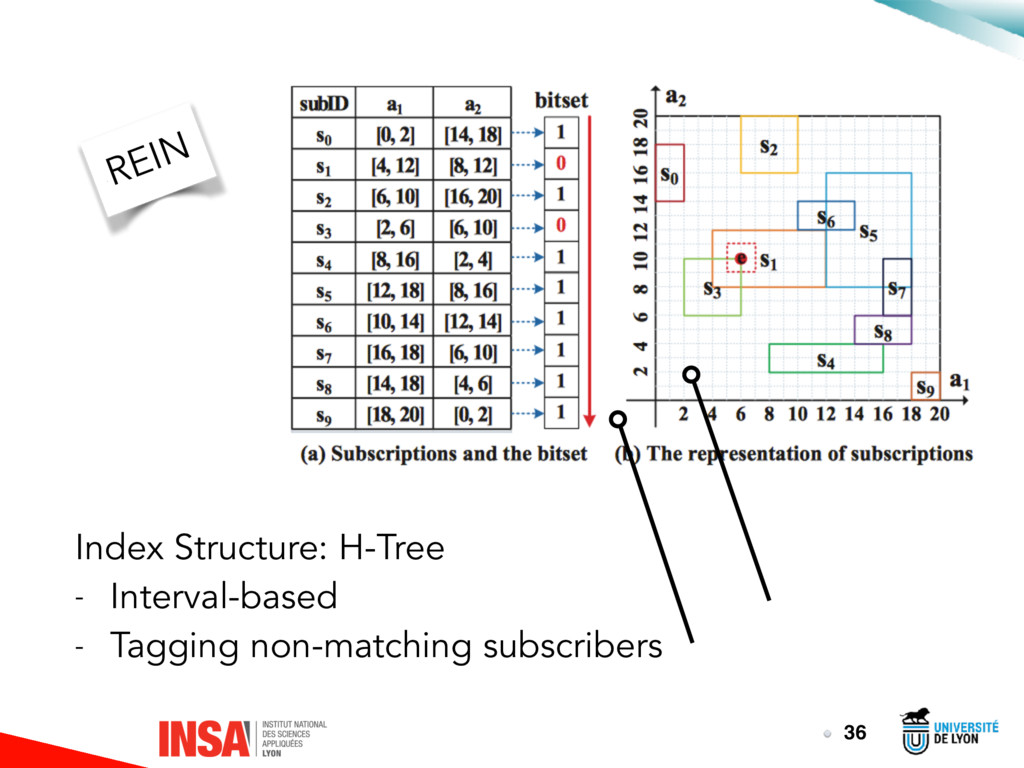 36 Index Structure: H-Tree - Interval-based - T...