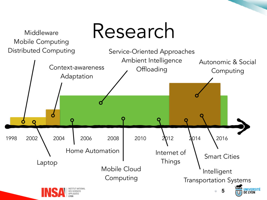 Research 5 1998 2002 2016 2014 2012 2010 2008 2...
