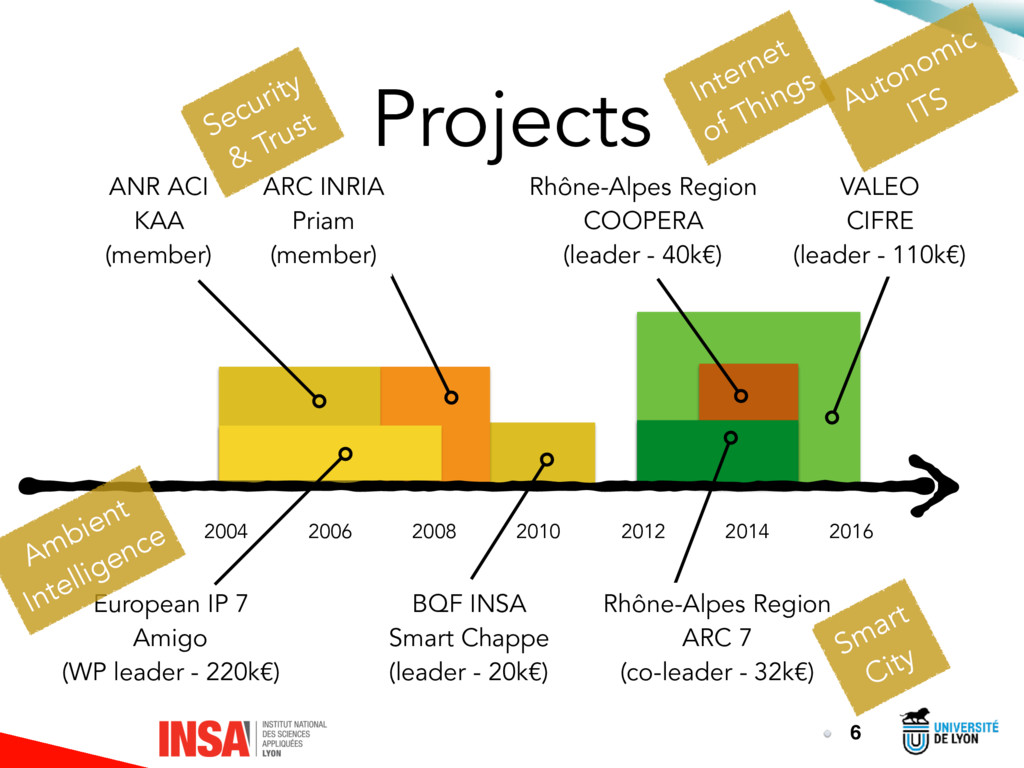 Projects 6 2016 2014 2012 2010 2008 2006 2004 E...