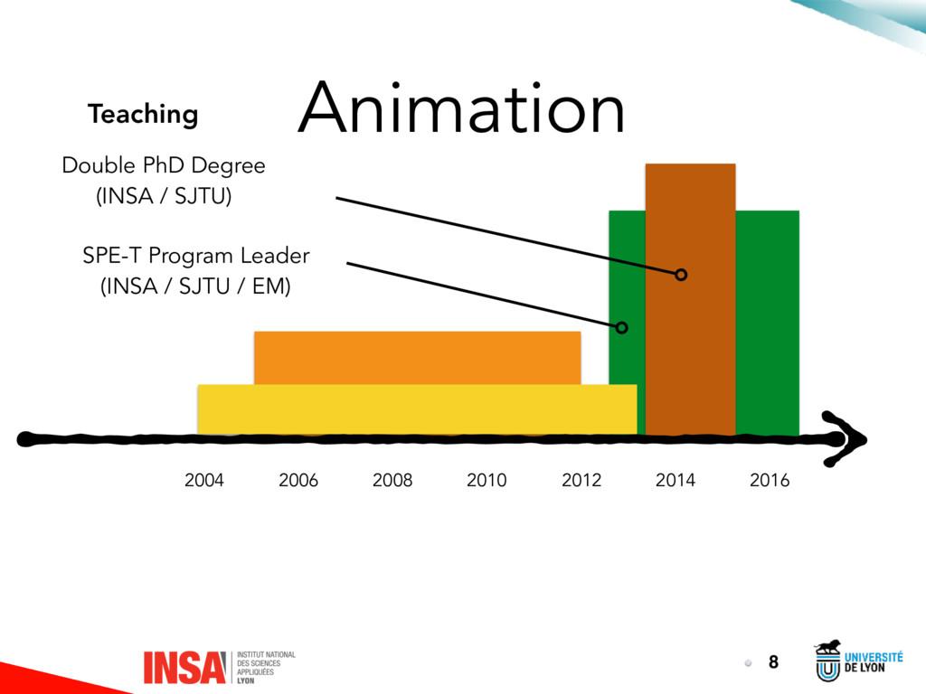 Animation 8 2016 2014 2012 2010 2008 2006 2004 ...