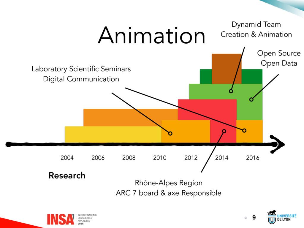 Animation 9 2016 2014 2012 2010 2008 2006 2004 ...