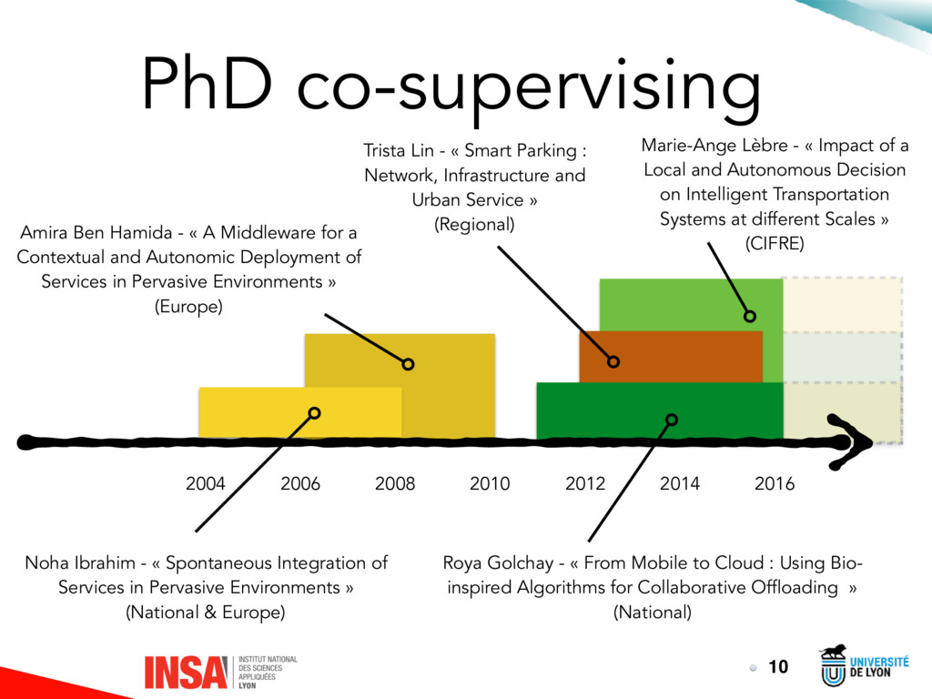 PhD co-supervising 10 2016 2014 2012 2010 2008 ...