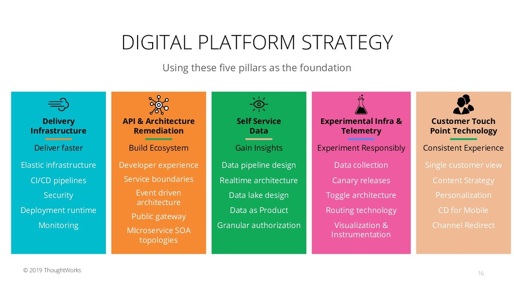 DIGITAL PLATFORM STRATEGY Using these five pilla...