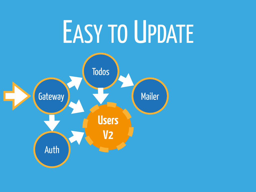 Gateway Todos Users V2 Mailer Auth EASY TO UPDA...