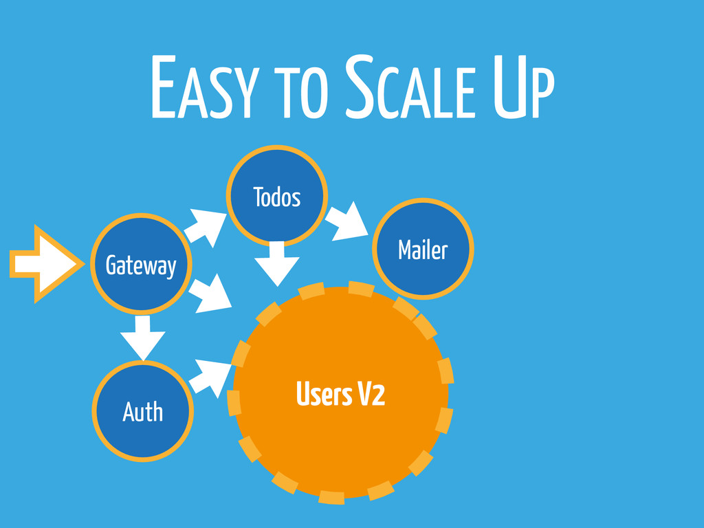 Gateway Todos Users V2 Mailer Auth EASY TO SCAL...