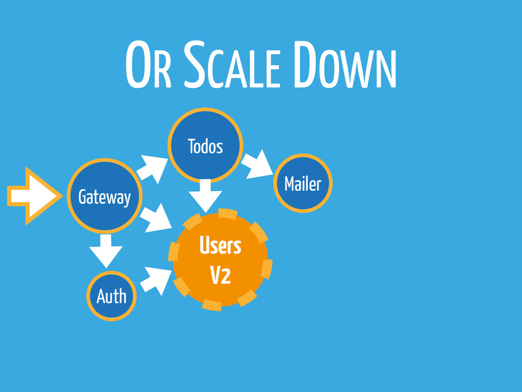 Gateway Todos Mailer Auth OR SCALE DOWN Users V2
