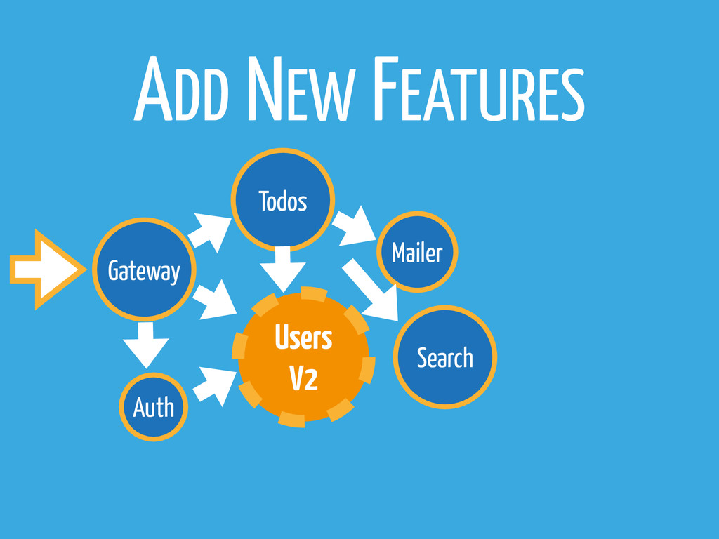 Gateway Todos Mailer Auth ADD NEW FEATURES Sear...