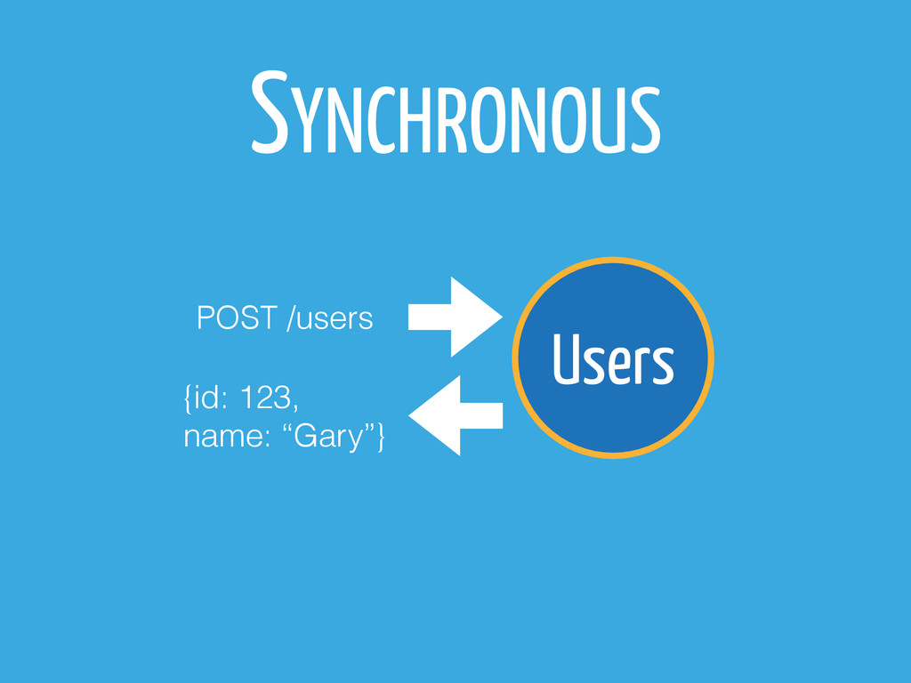 "Users SYNCHRONOUS POST /users {id: 123, name: ""..."