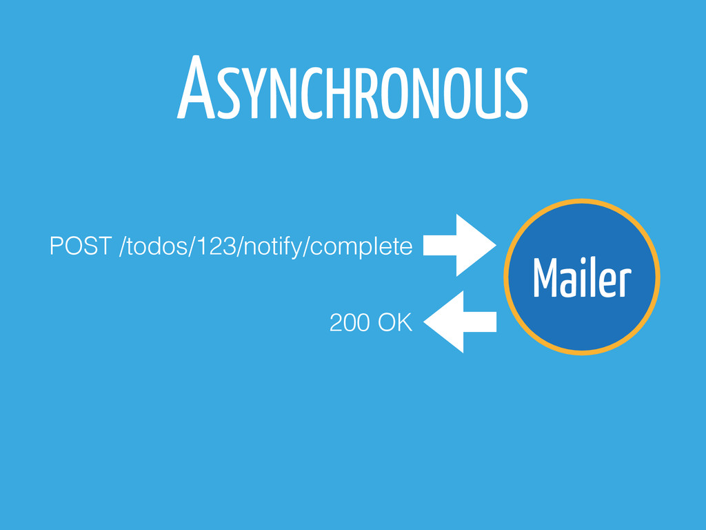 Mailer ASYNCHRONOUS POST /todos/123/notify/comp...