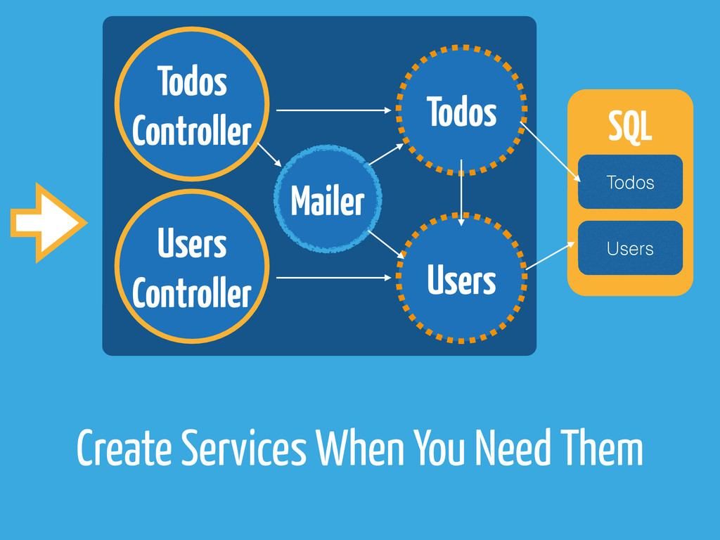 Create Services When You Need Them Todos Users ...