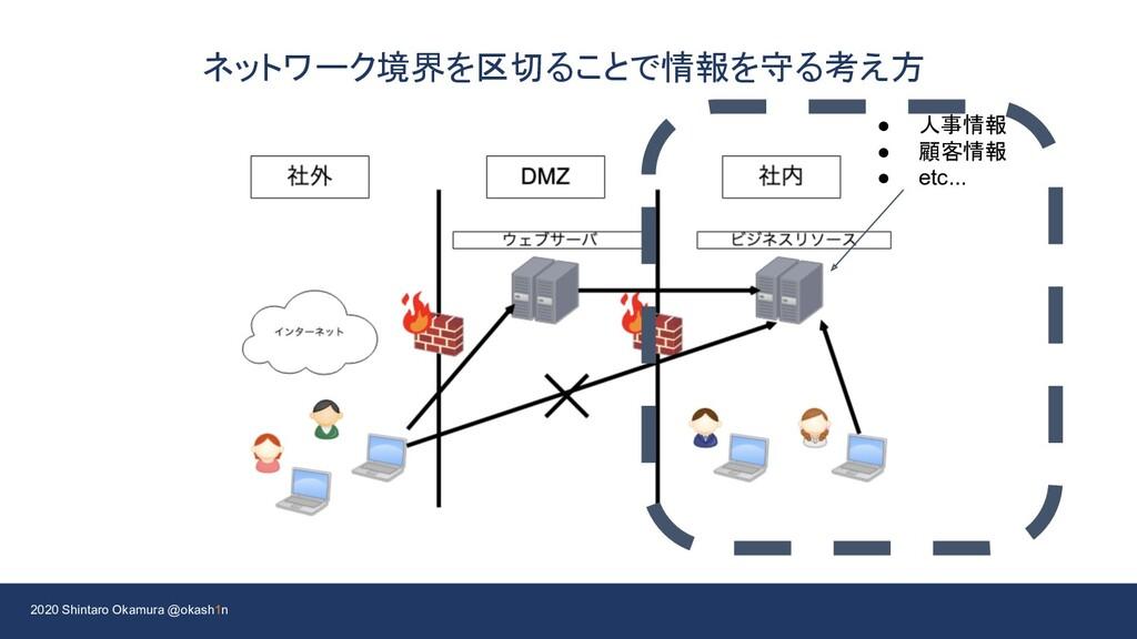 2020 Shintaro Okamura @okash1n ネットワーク境界を区切ることで情...