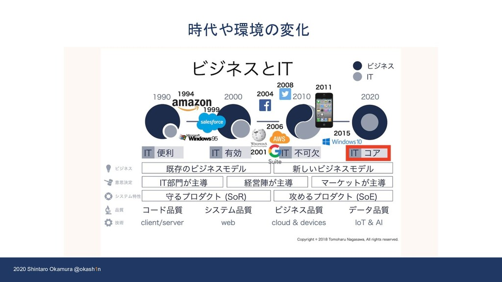 2020 Shintaro Okamura @okash1n 時代や環境の変化