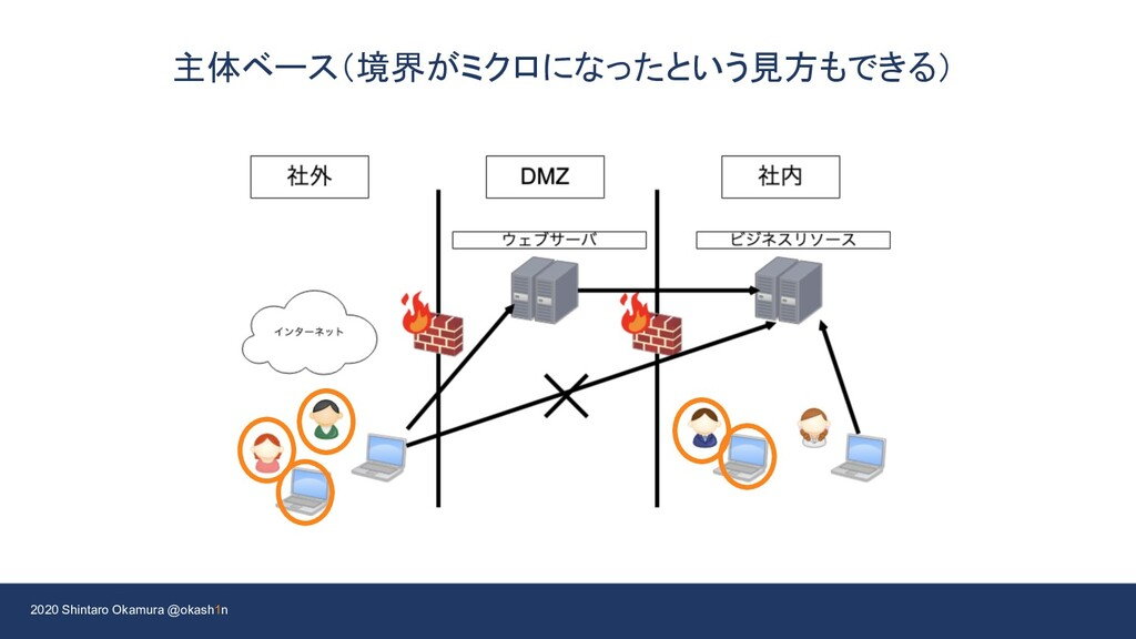 2020 Shintaro Okamura @okash1n 主体ベース(境界がミクロになった...