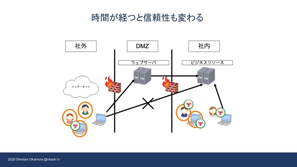2020 Shintaro Okamura @okash1n 時間が経つと信頼性も変わる