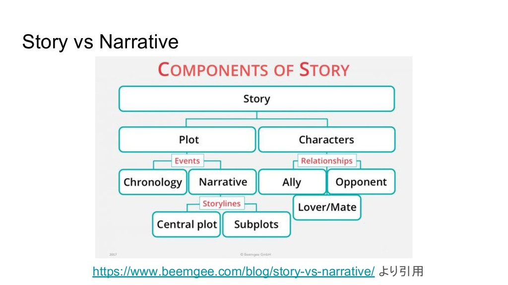 Story vs Narrative https://www.beemgee.com/blog...