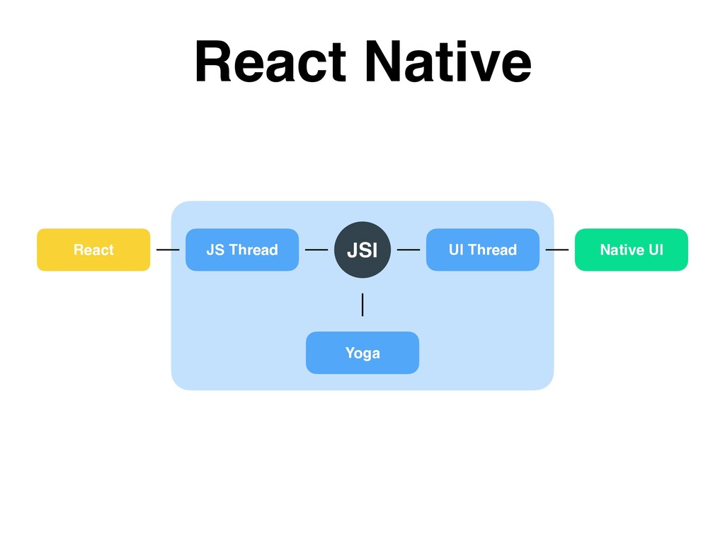 React JS Thread UI Thread Yoga Native UI JSI Re...