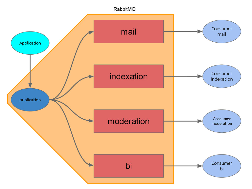 RabbitMQ Application mail publication indexatio...