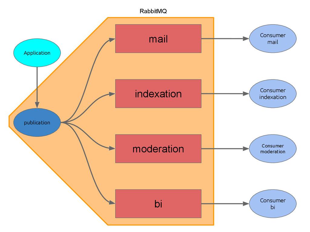 RabbitMQ Application mail publication indexatio...