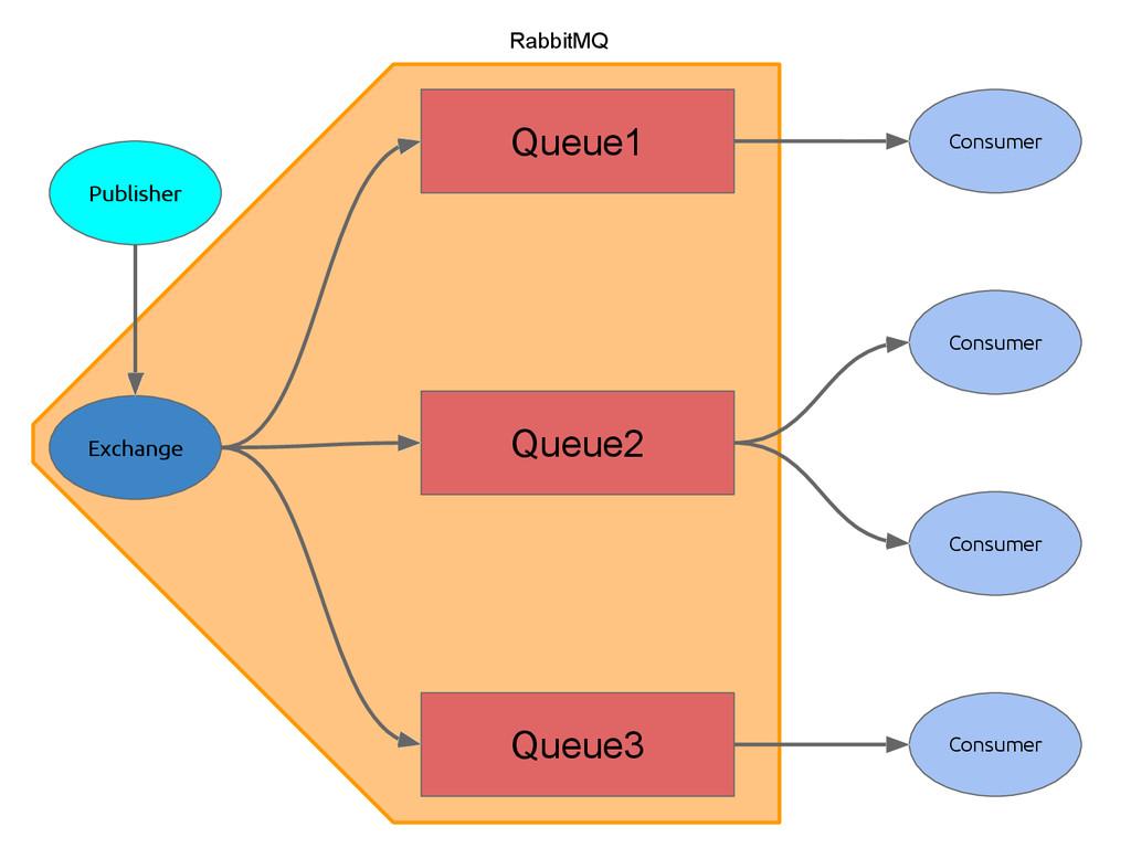 Publisher Queue1 Exchange Queue2 Queue3 Consume...