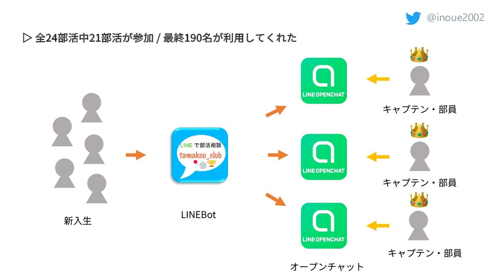 @inoue2002    新⼊⽣ LINEBot オープンチャット キャプテン・部員 ▷ 全...