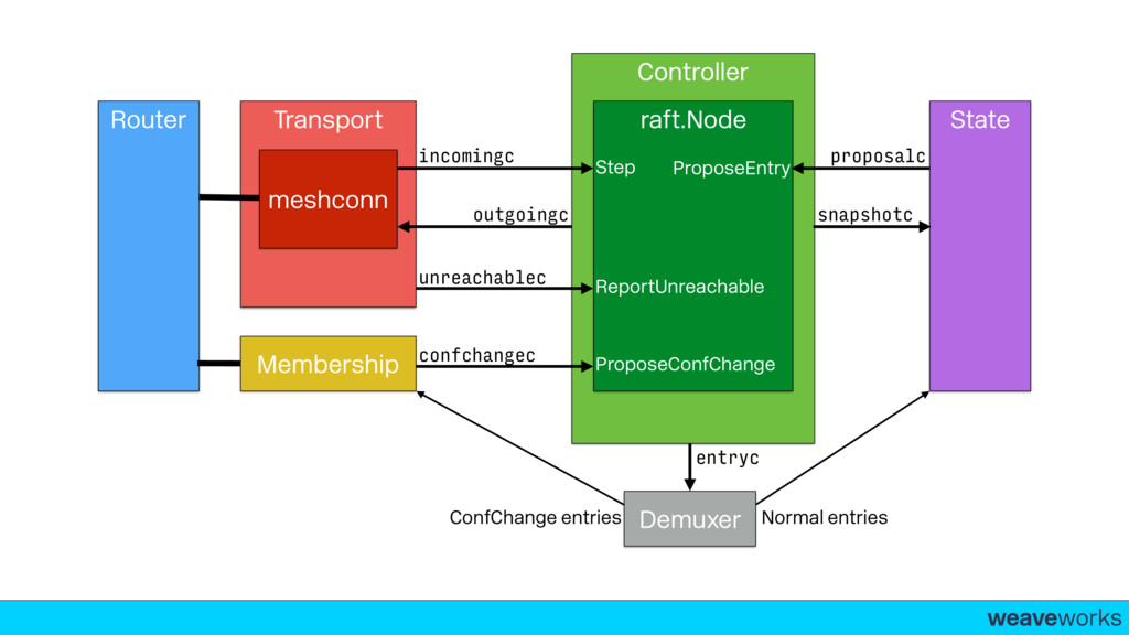 weaveworks- Transport Router Membership meshcon...