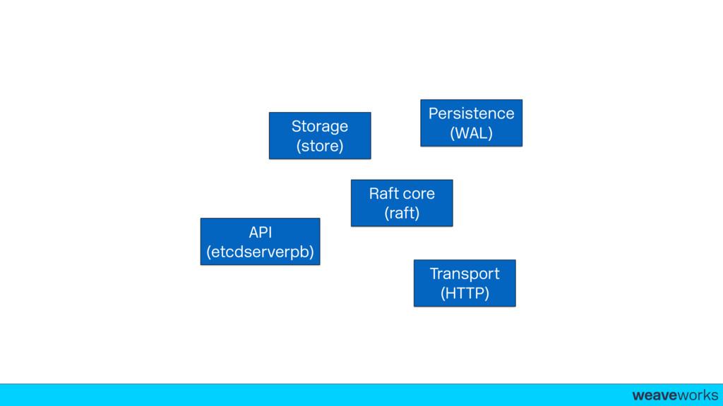 weaveworks- Raft core (raft) Storage (store) P...