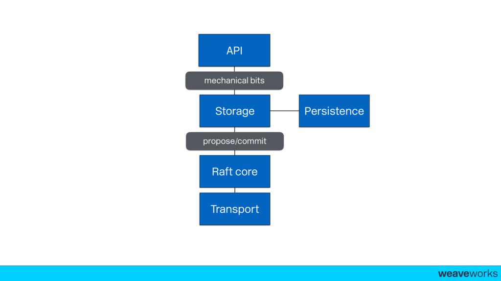 weaveworks- Raft core Storage Persistence Trans...